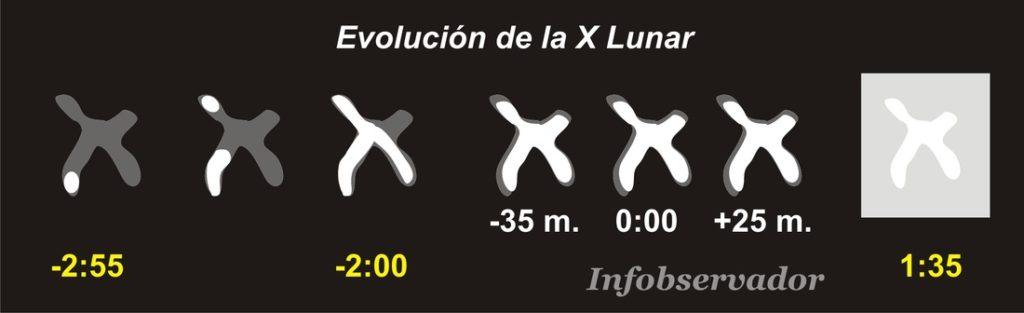 evolucion-x-lunar